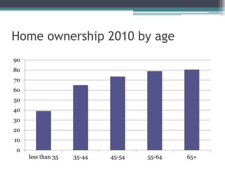 Home ownership 2010 by age