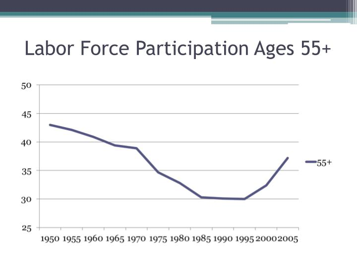Labor Force Participation Ages 55+