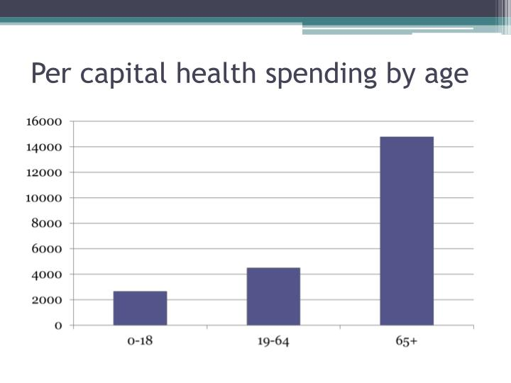 Per capital health spending by age