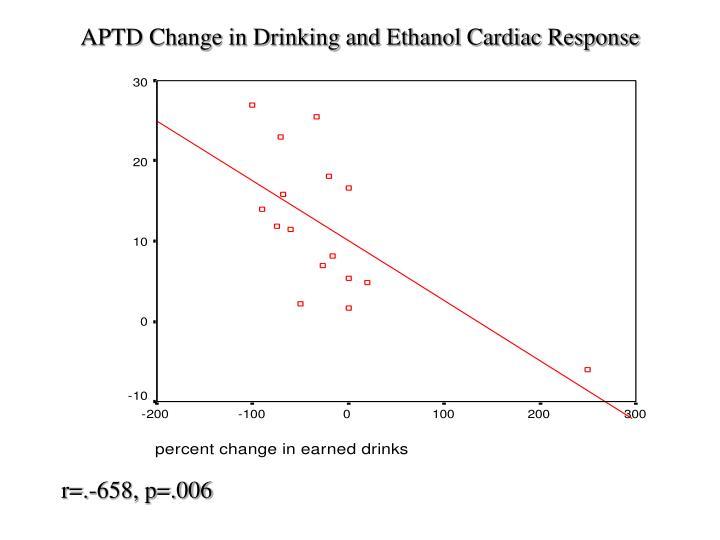 APTD Change in Drinking and Ethanol Cardiac Response