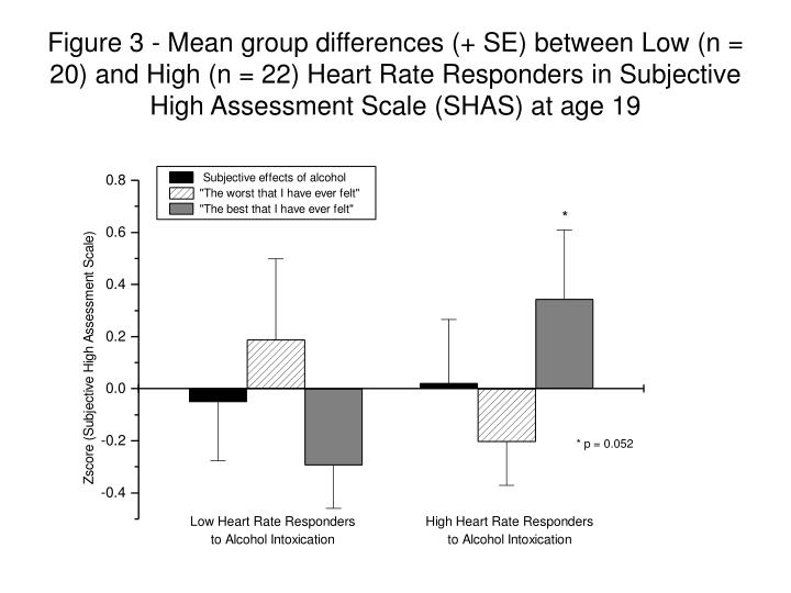Figure 3 - Mean group differences (+ SE) between Low (n = 20) and High (n = 22) Heart Rate Responders in Subjective High Assessment Scale (SHAS) at age 19