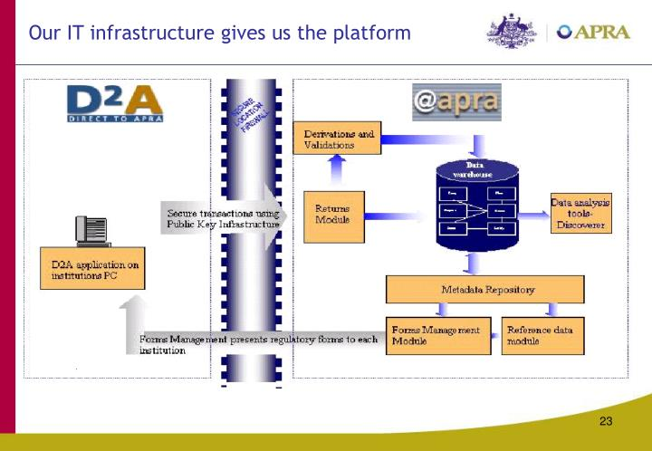 Our IT infrastructure gives us the platform