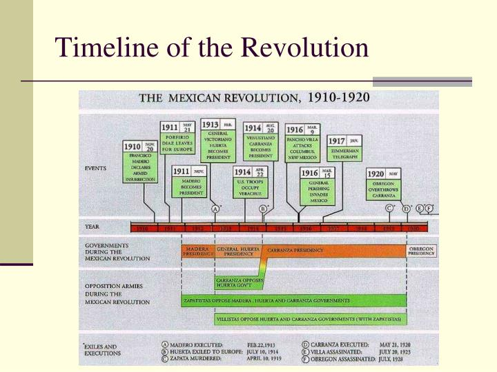 Timeline of the Revolution