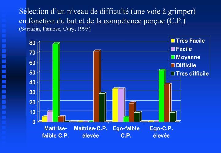 Sélection d'un niveau de difficulté (une voie à grimper) en fonction du but et de la compétence perçue (C.P.)