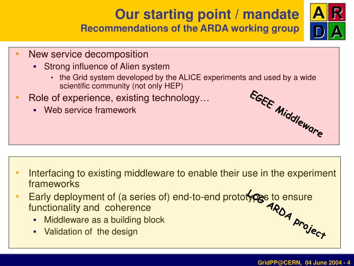 Our starting point / mandate