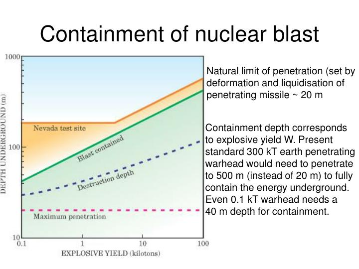 Containment of nuclear blast