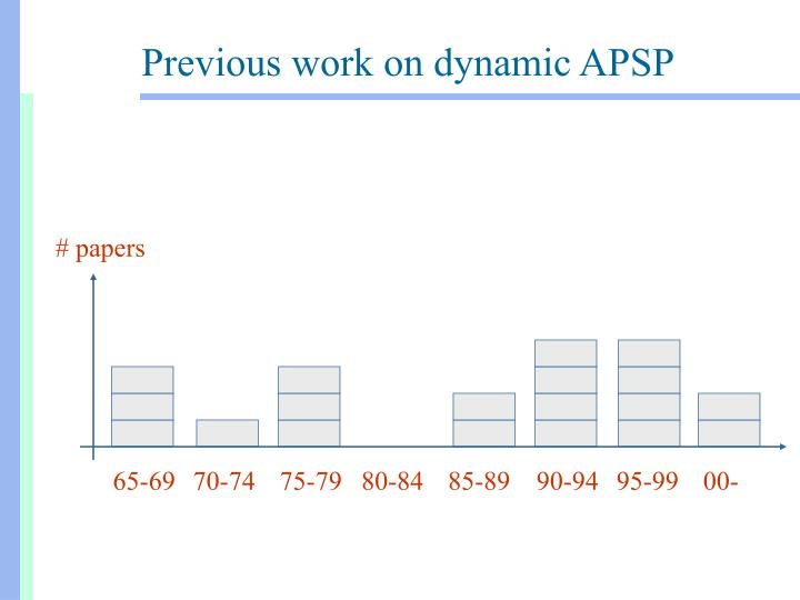Previous work on dynamic apsp