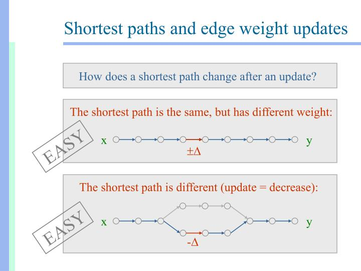 The shortest path is the same, but has different weight: