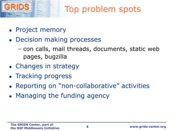 Top problem spots