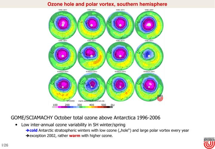 Ozone hole and polar vortex