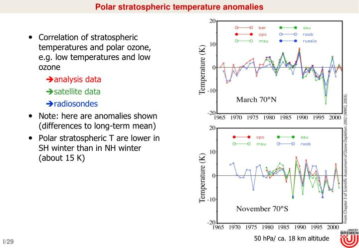 Polar stratospheric temperature anomalies