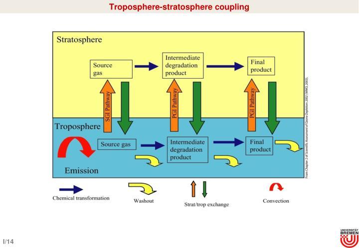 Troposphere-stratosphere coupling