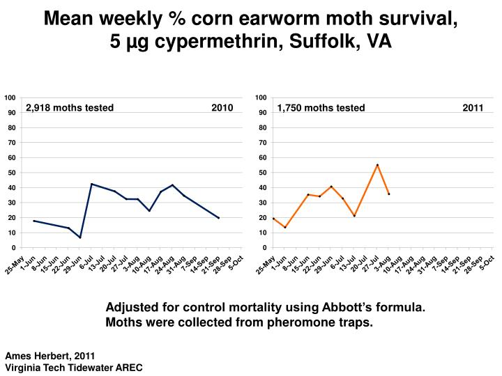 Mean weekly corn earworm moth survival 5 g cypermethrin suffolk va