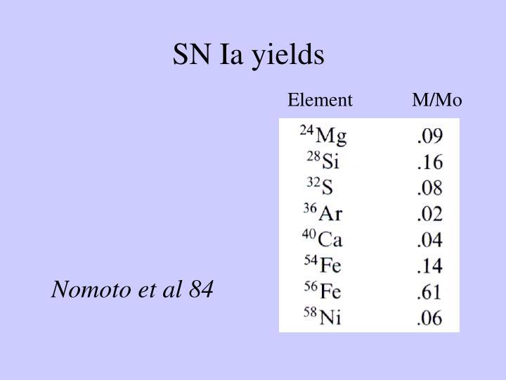 SN Ia yields