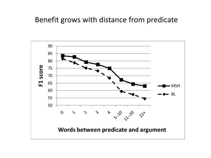 Benefit grows with distance from predicate
