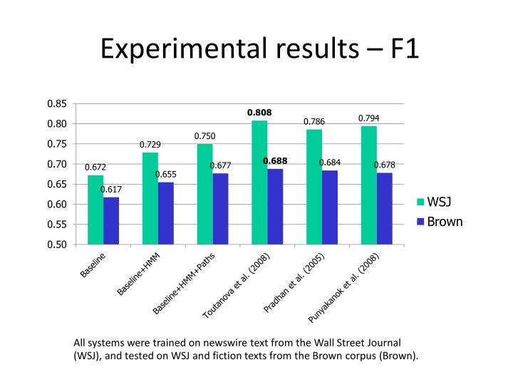 Experimental results – F1
