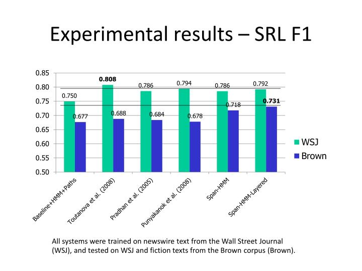 Experimental results – SRL F1