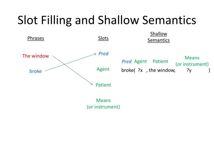 Slot Filling and Shallow Semantics