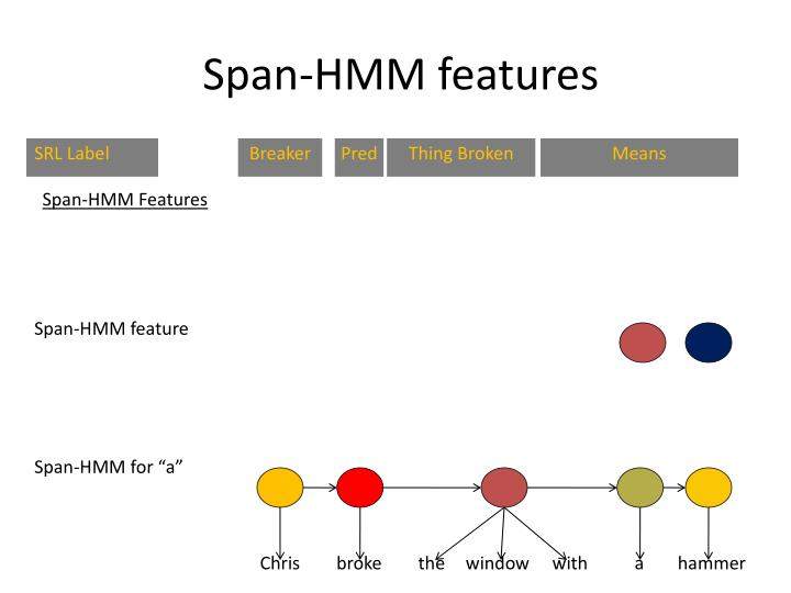 Span-HMM features