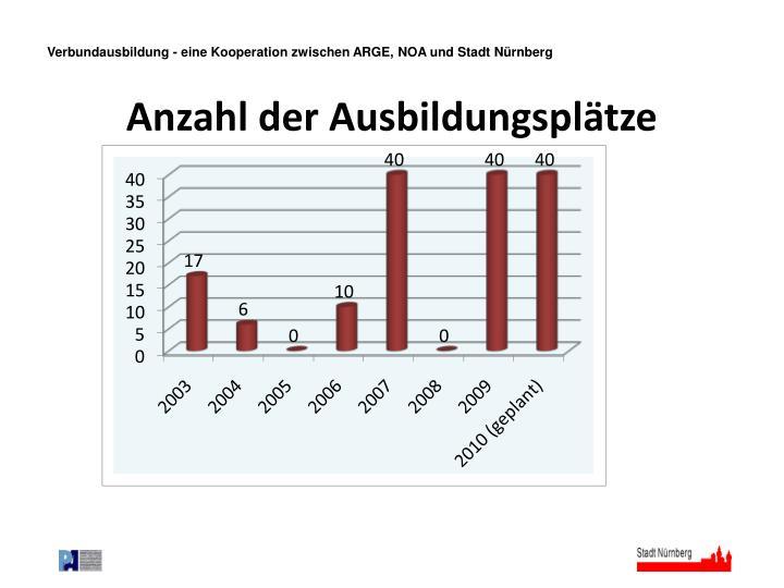 Verbundausbildung - eine Kooperation zwischen ARGE, NOA und Stadt Nürnberg