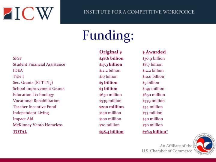 Funding: