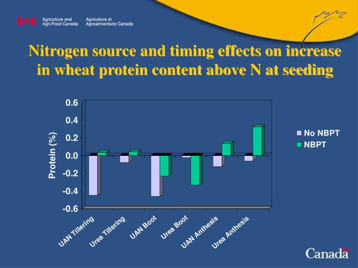 Nitrogen source and timing effects on increase in wheat protein content above N at seeding