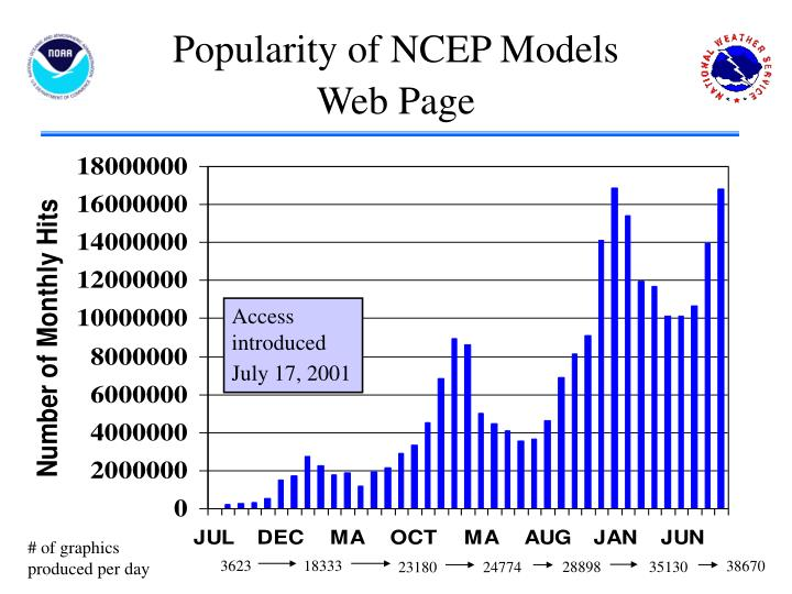 Popularity of NCEP Models