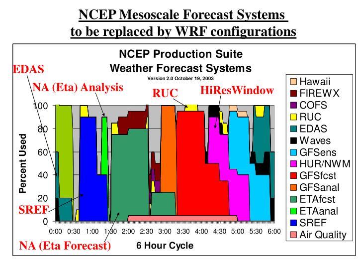 NCEP Mesoscale Forecast Systems