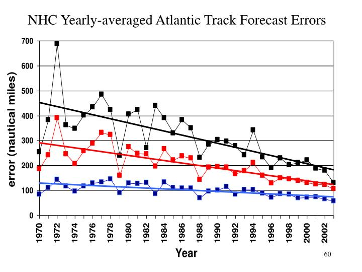 NHC Yearly-averaged Atlantic Track Forecast Errors