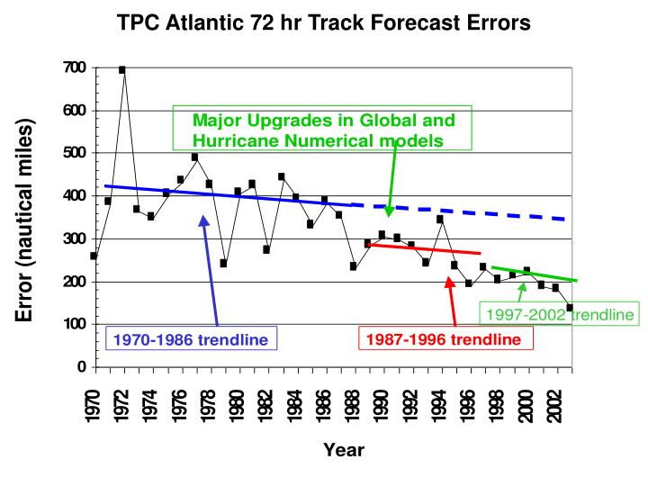 TPC Atlantic 72 hr Track Forecast Errors