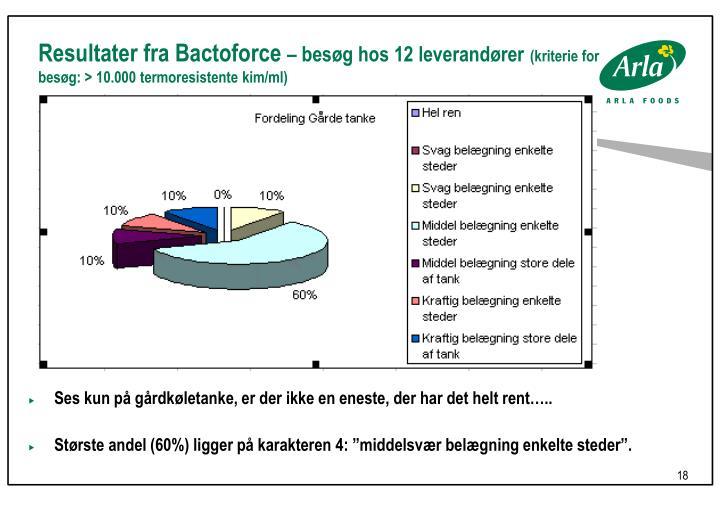 Resultater fra Bactoforce