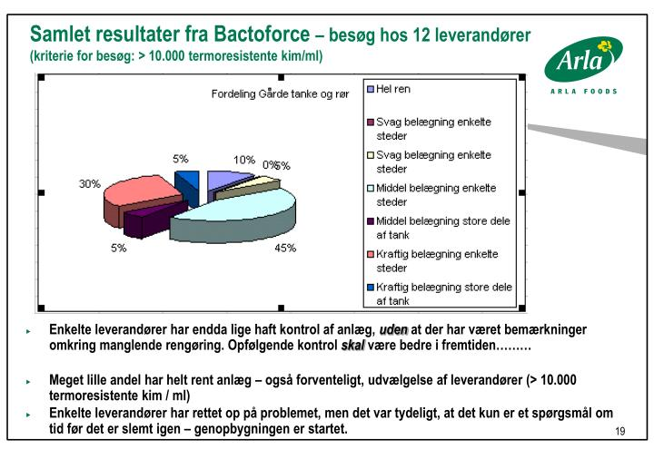 Samlet resultater fra Bactoforce