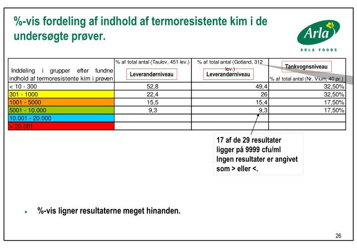 %-vis fordeling af indhold af termoresistente kim i de undersøgte prøver.