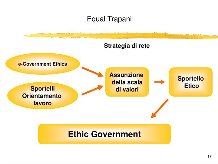 Strategia di rete