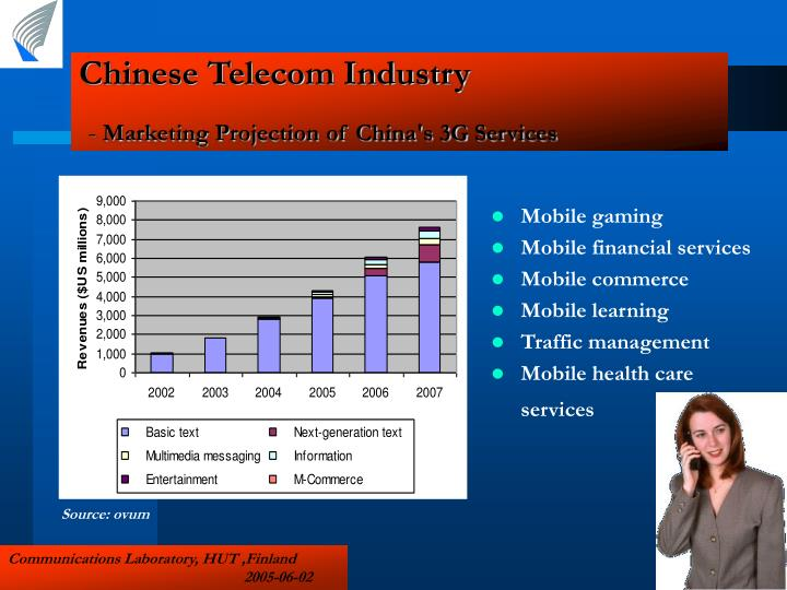 Chinese Telecom Industry