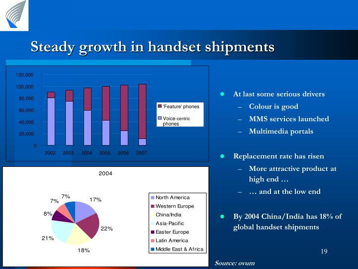 Steady growth in handset shipments