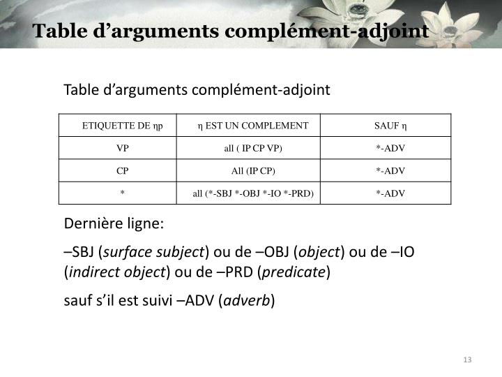 Table d'arguments complément-adjoint