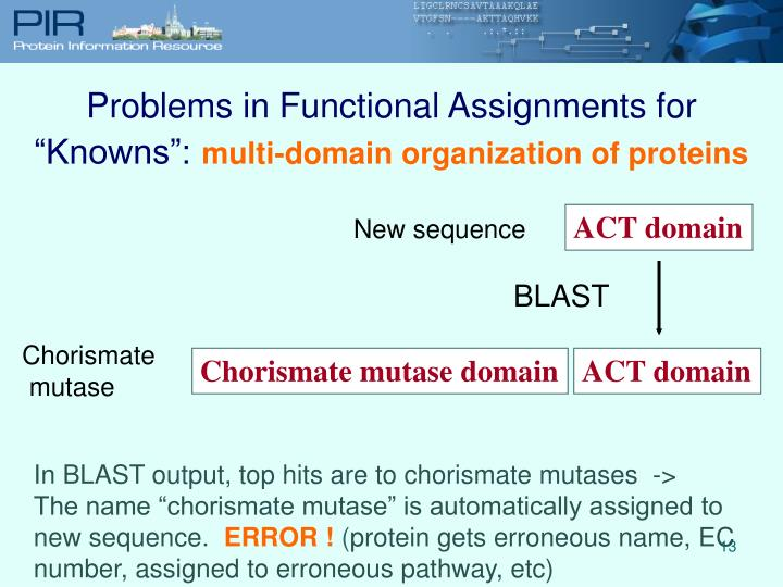 """Problems in Functional Assignments for """"Knowns"""":"""
