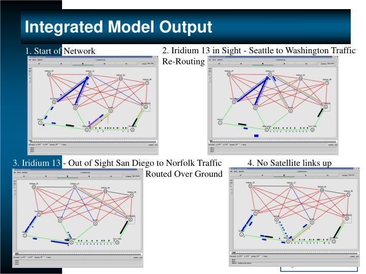 Integrated Model Output