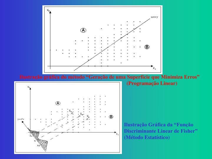 """Ilustração gráfica do método """"Geração de uma Superfície que Minimiza Erros"""" (Programação Linear)"""