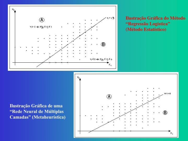 "Ilustração Gráfica do Método ""Regressão Logística"" (Método Estatístico)"