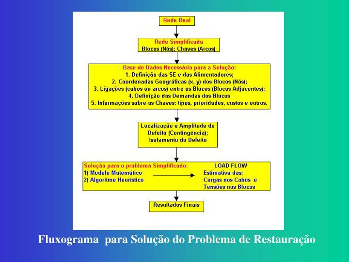 Fluxograma  para Solução do Problema de Restauração