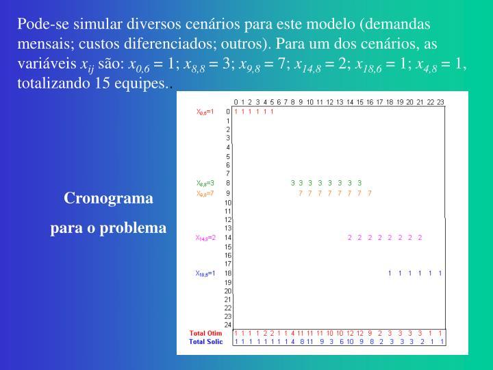 Pode-se simular diversos cenários para este modelo (demandas
