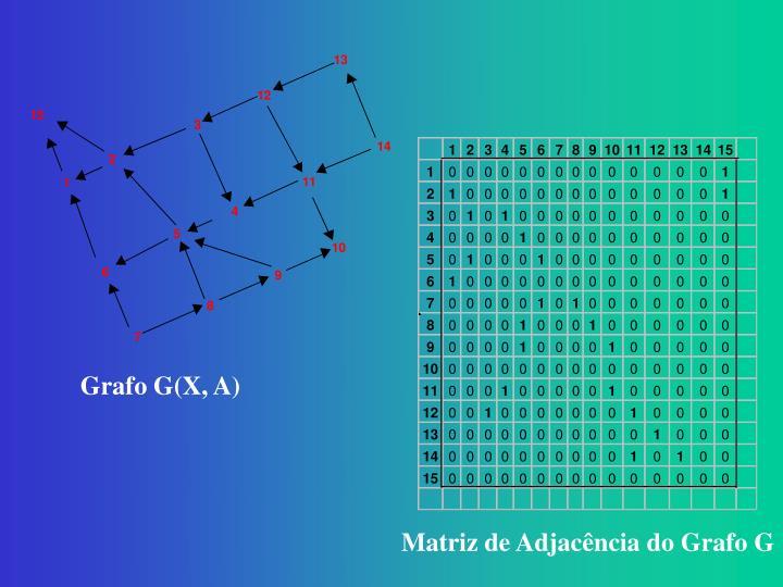 Grafo G(X, A)