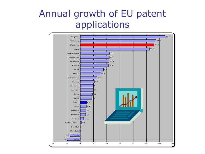 Annual growth of EU patent applications