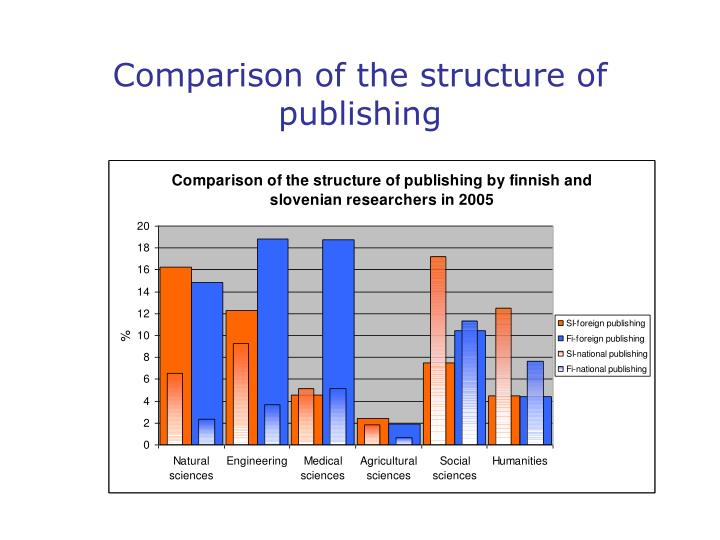 Comparison of the structure of publishing