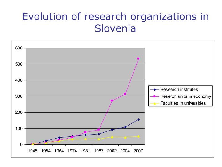 Evolution of research organizations in Slovenia