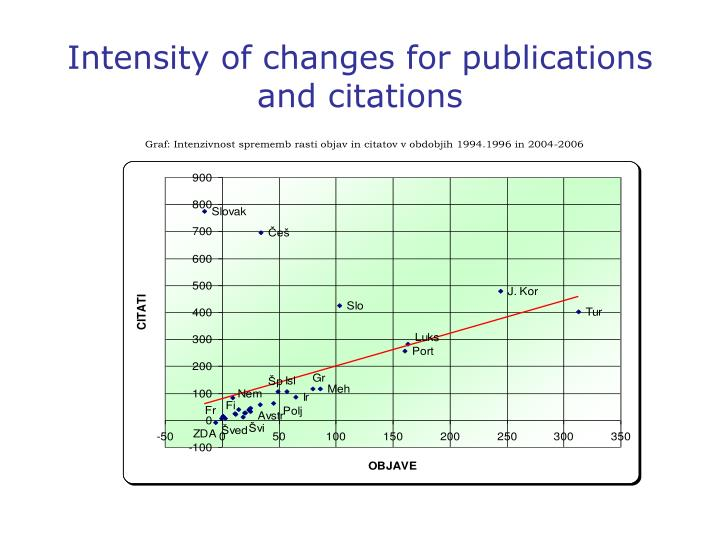 Intensity of changes for publications and citations