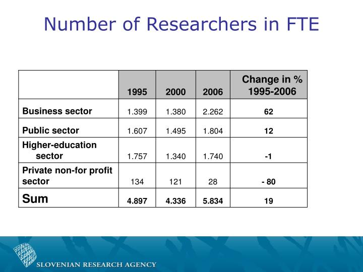 Number of Researchers in FTE