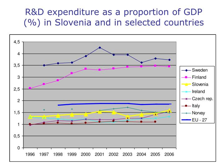R&D expenditure as a proportion of GDP (%) in Slovenia and in selected countries